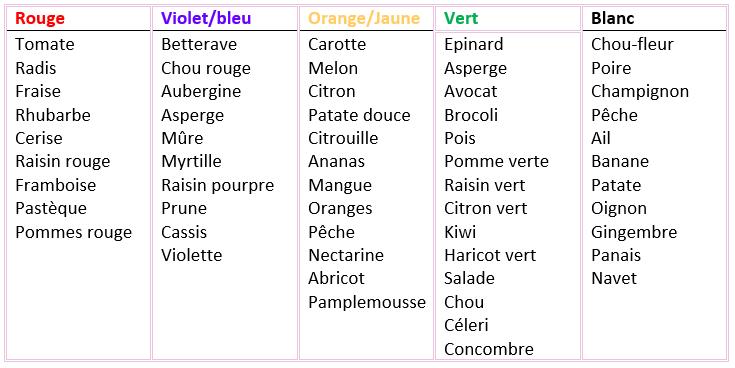 Le code couleur des aliments et leurs nutriments